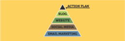 Internet Marketing Action Plan for Small Business - KIAI